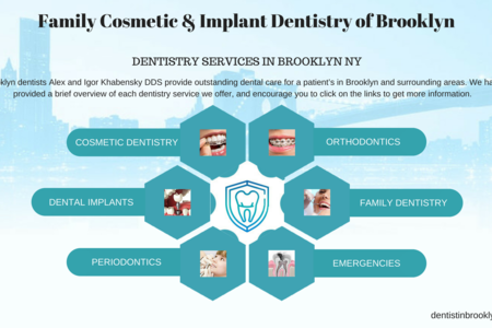 Family cosmetic   implant dentistry of brooklyn %281%29